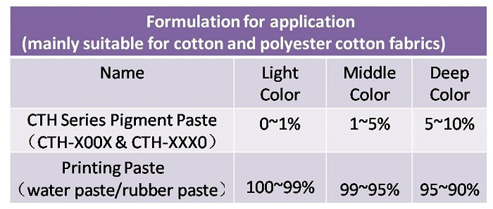 pigment paste formulation_1