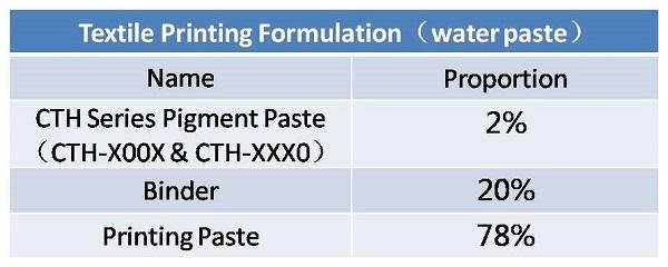 pigment paste formulation_4