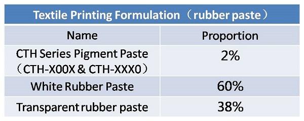 pigment paste formulation_5