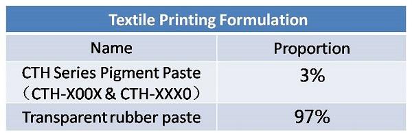 pigment paste formulation_7