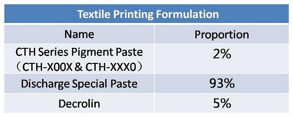 pigment paste formulation_8