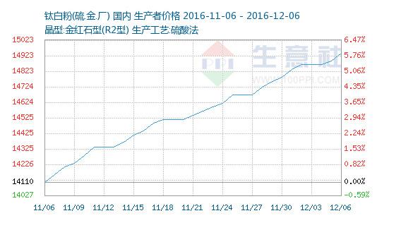 Domestic titanium dioxide market.jpg